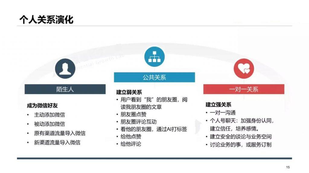 基于微信个人号的用户关系运营方法论