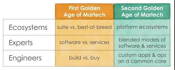 Scott Brinker:Martech的第二个黄金时代