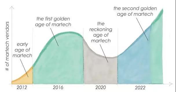 《Scott Brinker:Martech的第二个黄金时代》