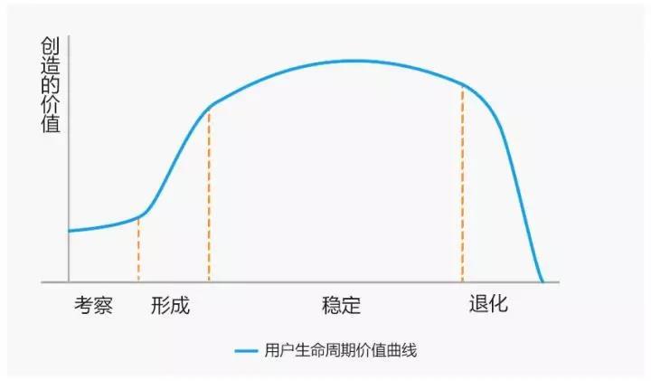 增长营销:备战618之前,先聊聊电商用户生命周期价值及运营策略