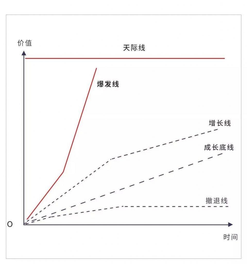 《范冰And王赛:如何用「增长五线」规划企业的增长棋局》