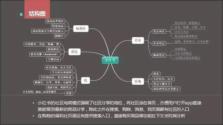 《小红书干货来袭:小红书推广运营内容攻略》