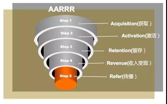 《增长黑客:用户增长是最终追求-解析AARRR模型》
