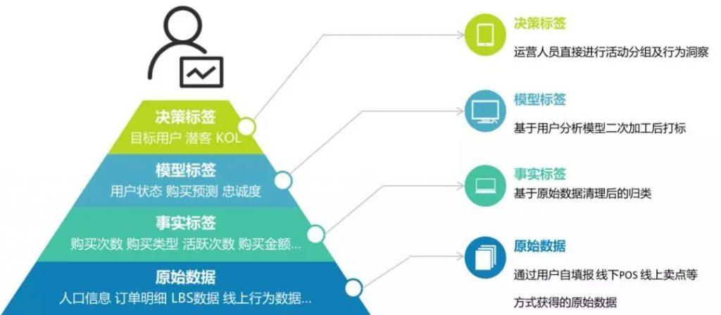 《精细化用户运营—用户标签体系建设》