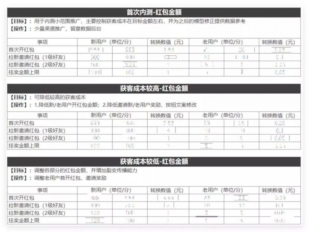 这是一篇耗费百万RMB的红包活动复盘