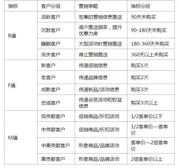 王智远:私域流量之社群分层