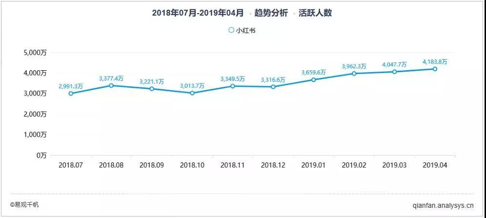 商业增长:知乎PK小红书
