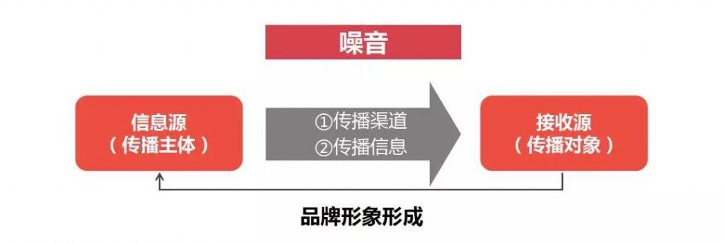 王智远:如何玩转品牌传播