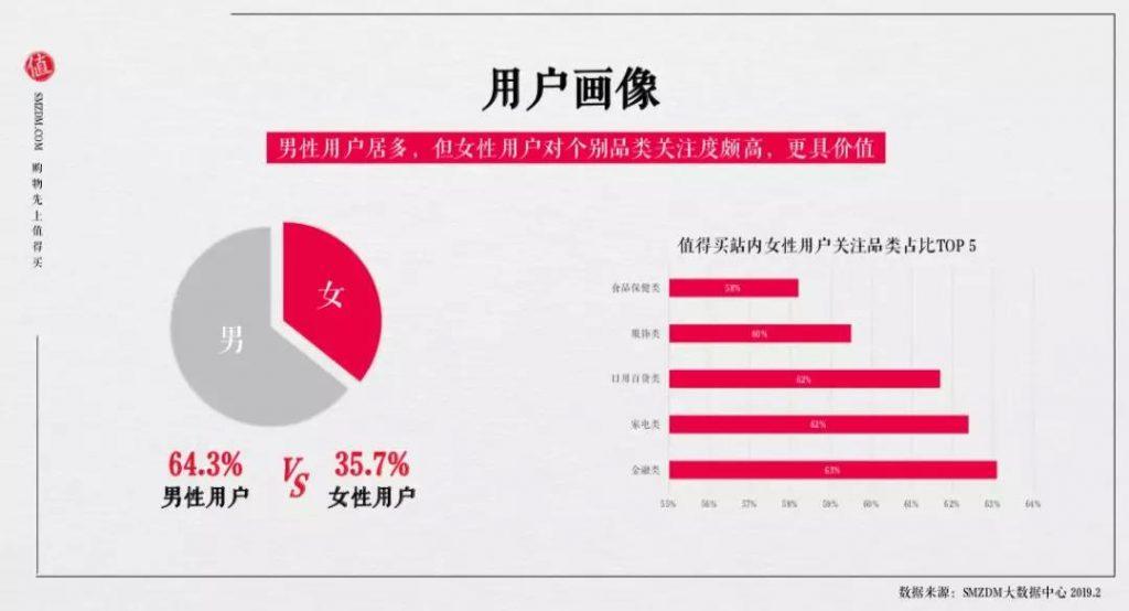 《商业增长:618交易额超过20亿,什么值得买IPO前的得到和错过》