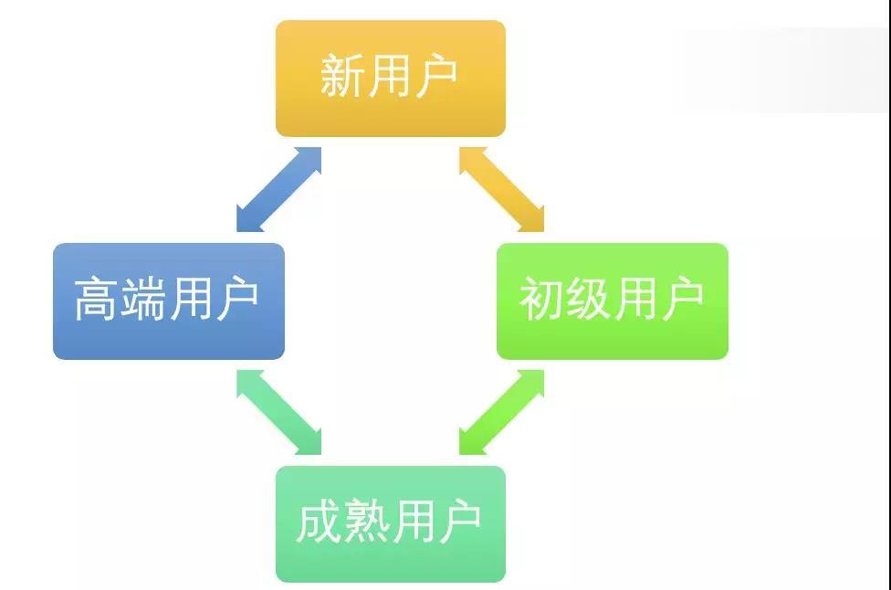 首席增长官:如何建立产品用户体系
