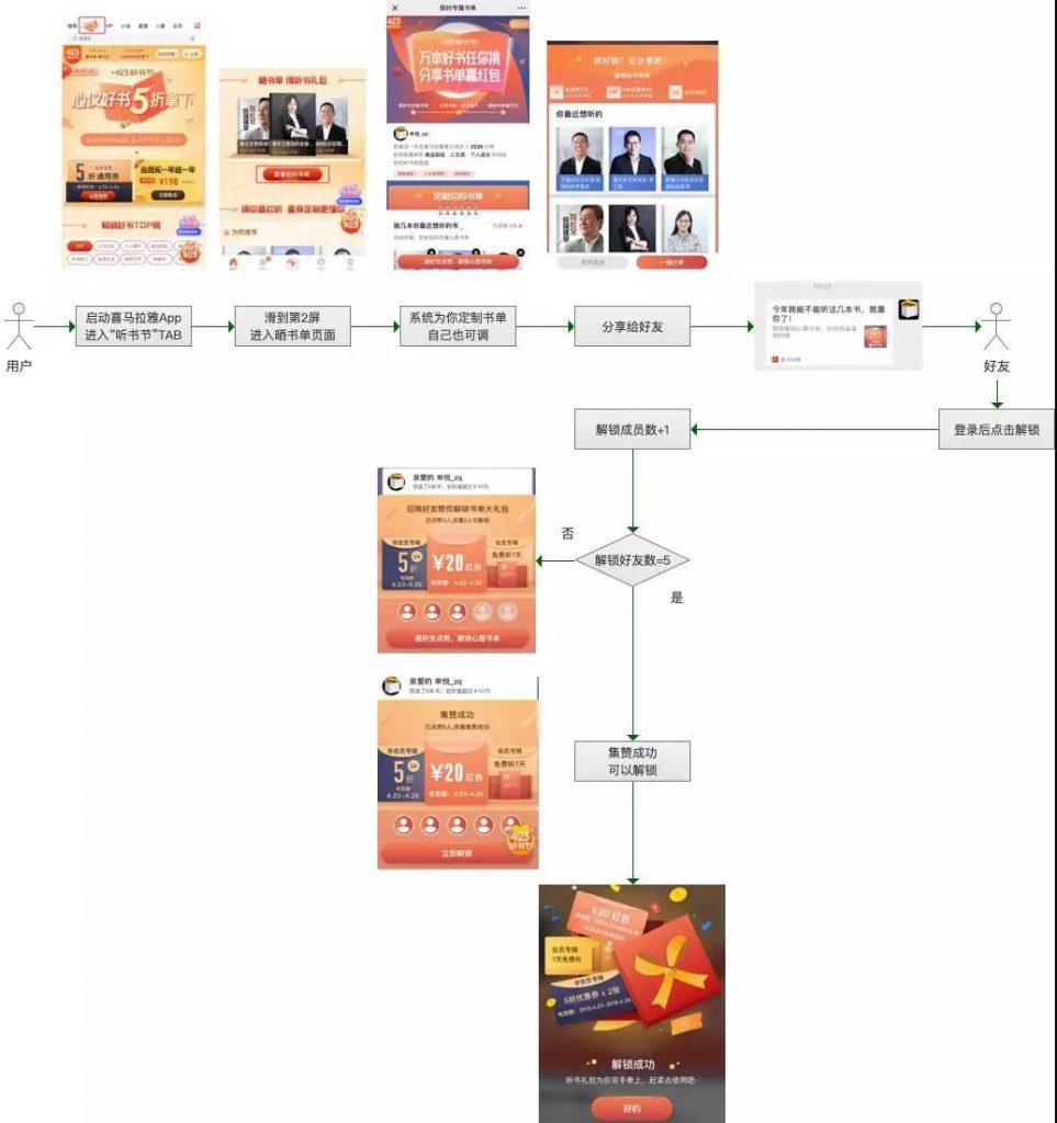王智远:拆5个案例,得到1个用户裂变增长方法论