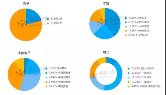 小红书平台的商业环境分析