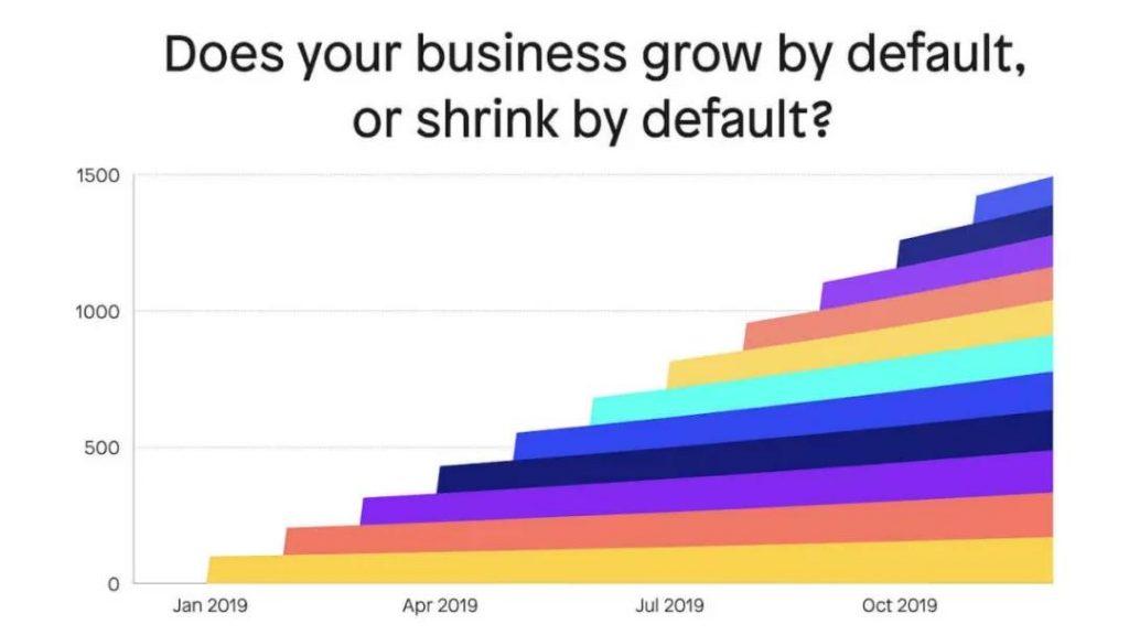 增长黑客:拉新不留存,就是负增长