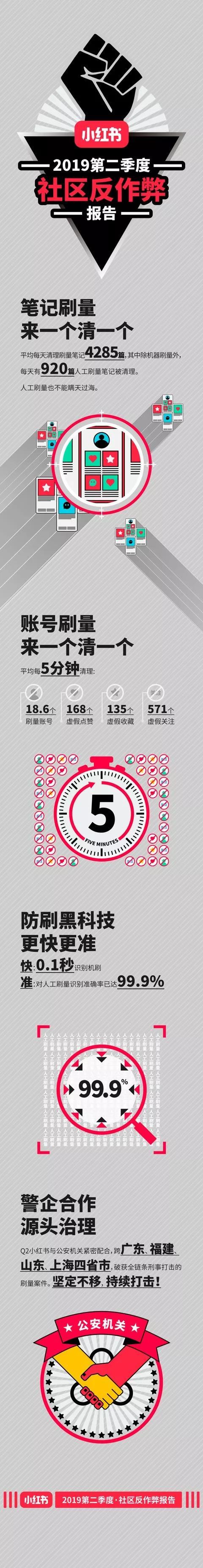 小红书发布2019年第二季度社区反作弊报告