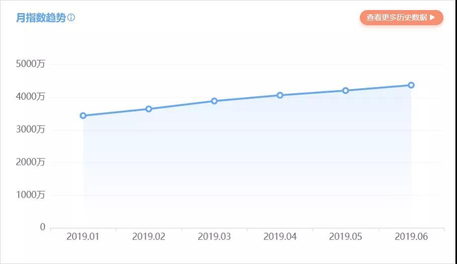 小红书:3个月从0实现月销百万,背后有哪些可复用的秘诀