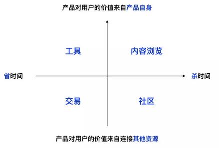 互联网数据分析:指标体系建立