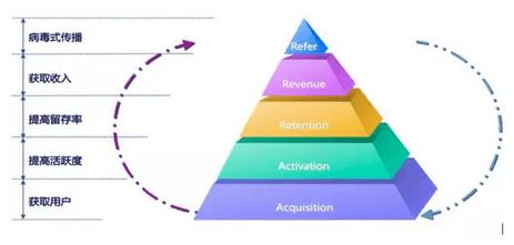 「运营体系」的搭建:目的+策略