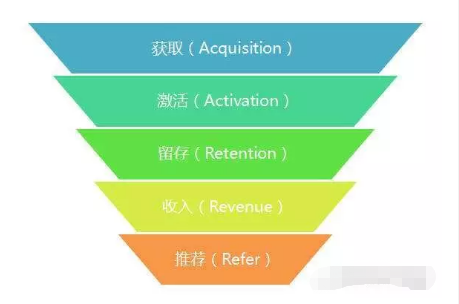 增长黑客:模型AARRR已过时,RARRA才是真正的指数级增长模型