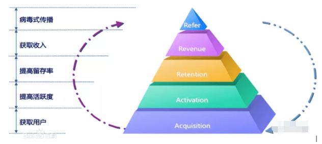 《增长黑客:用户运营增长-AARRR模型》