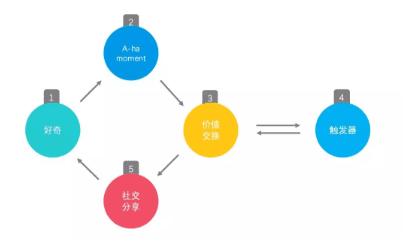 产品运营:用户管理与产品运营循环
