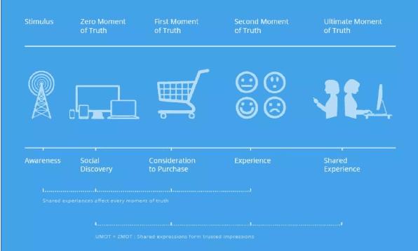 增长黑客:客户深度运营的13个关键数据模型