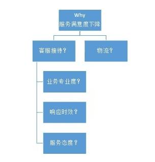 增长模式:用数据解决电商问题的正确思路