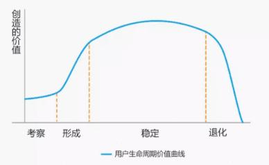 """增长模式:优秀电商从业者该是如何下沉市场、用户生命周期""""两手抓"""""""