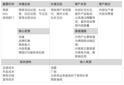 """携程旅拍产品分析:从财报得出""""旅拍""""模式的价值"""