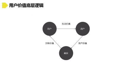 用户价值创新策略:3个维度9种类型