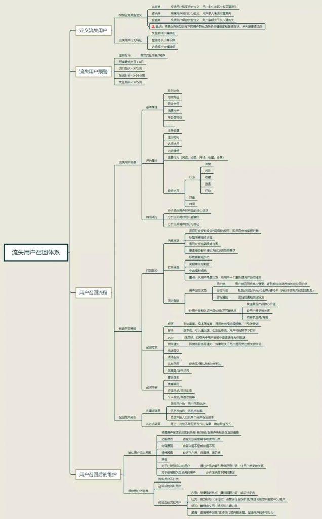 增长黑客:如何7步搭建流失用户召回体系