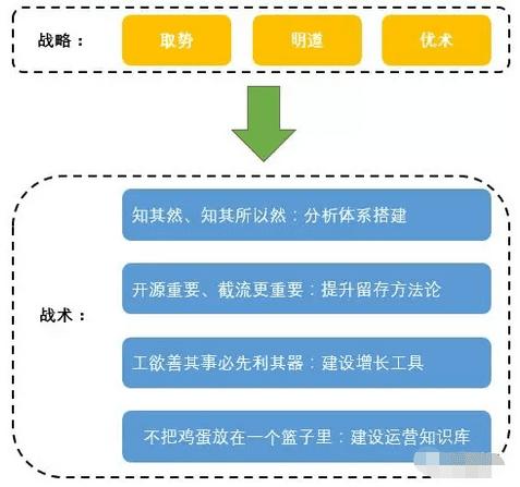 《首席增长官:怎么搭建一套完整的运营增长体系》