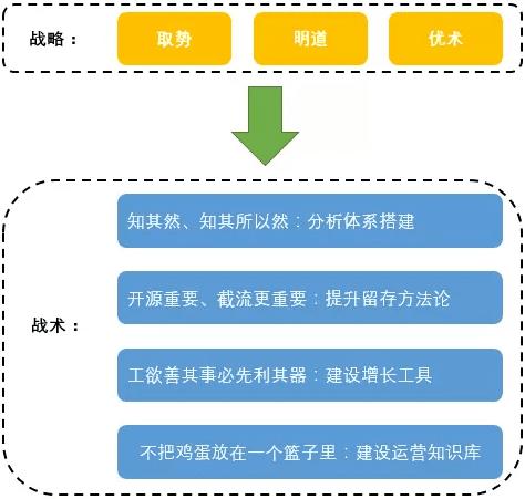 首席增长官整理:一套用户增长的完整系统架构(分析体系篇)