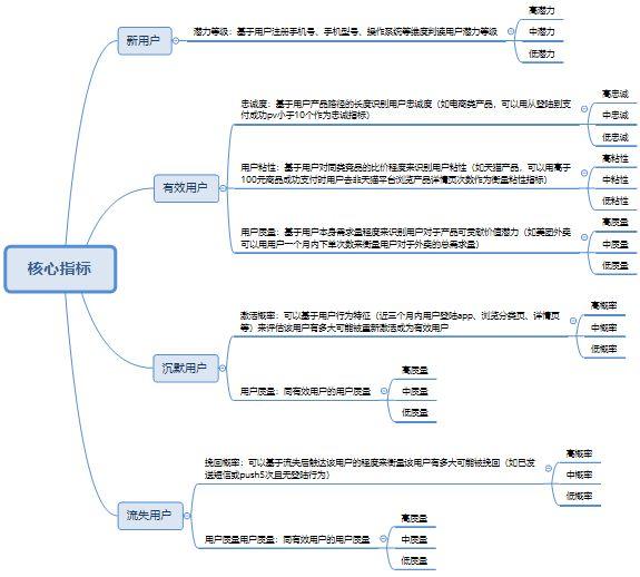 首席增长官整理:一套用户增长的完整系统架构(分析体系补充)