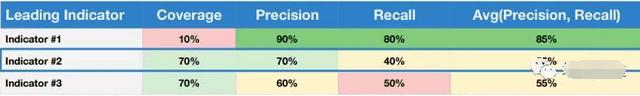 来自硅谷的指南:首席增长官如何系统性地提升用户留存?