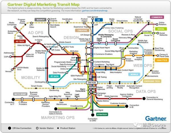 数字化营销 | 从脸书泄密谈企业营销自动化和外包