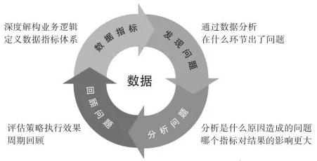 黄天文:《引爆用户增长》知识点总结和回顾