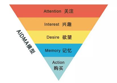 增长营销:玩转知识营销,知乎为什么敢