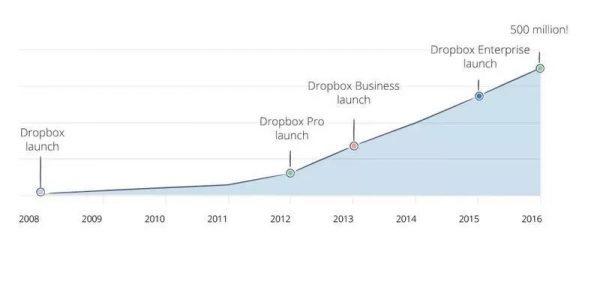 Dropbox 127 亿美元上市的幕后功臣 | 增长官研究院