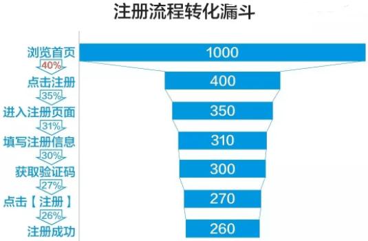 以获客为目标 ,首席增长官从0到1实现用户增长