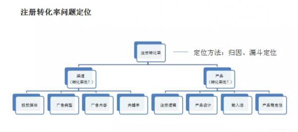 《用户运营4大策略体系搭建:增长框架+用户建模+场景化分层+数据运营》