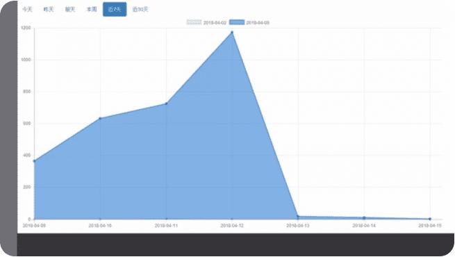 《800元成本让平台流量翻了5倍,活动运营中如何做增长黑客?》