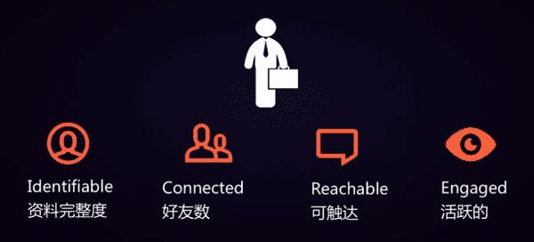 产品增长宋夏:LinkedIn增长团队在北极星指标的经验和实践