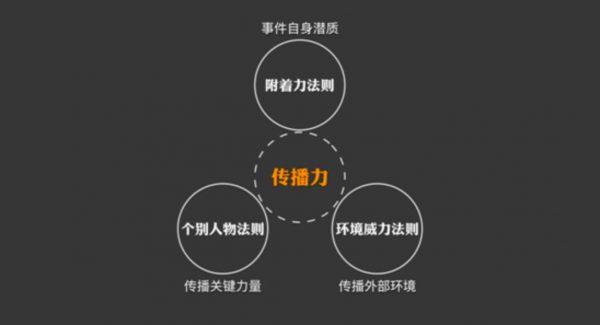 《王菊 风油精 旅行青蛙的热点运营复盘,3招造就增长热点》