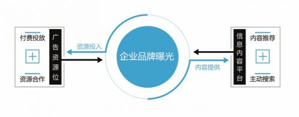 通过内容0成本获得大曝光的营销套路:主题策划-制作小样-渠道合作-联合推广