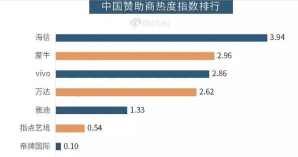 引领中国军团征战世界杯,海信增长营销犹如足球比赛那样动作频频