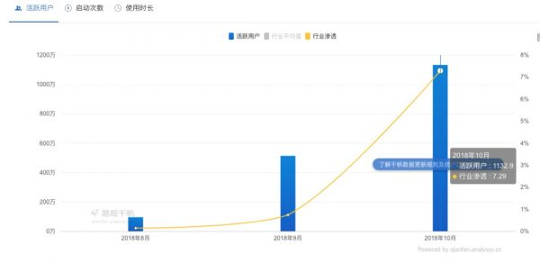《淘集集的增长回路:60天获取1000万用户,砍价比拼多多更狠》