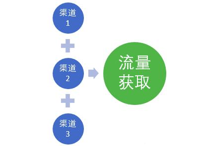 流量与用户 在 增长和运营 模型的区别