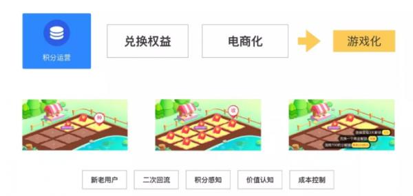 兑吧丁晨:游戏化玩转用户运营的三驾马车