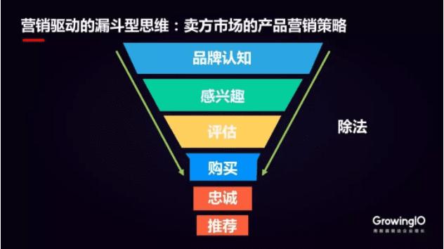 产品运营的驱动增长,就是新型企业里的首席增长官