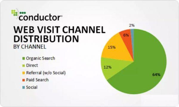 SEO VS PPC:市场营销增长需要知道的一切